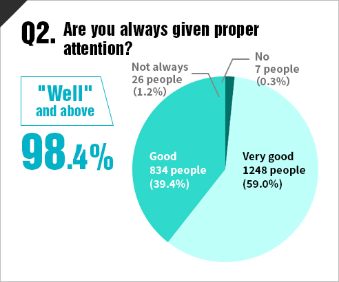 Are you always given proper attention?