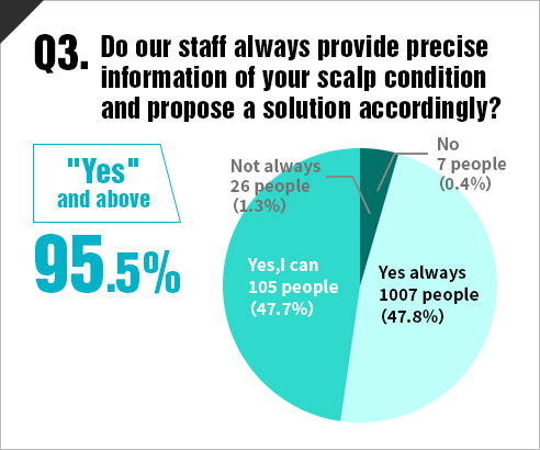 Do our staff always provide precise information of your scalp condition and propose a solution accordingly?