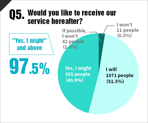 Would you like to receive our service hereafter?