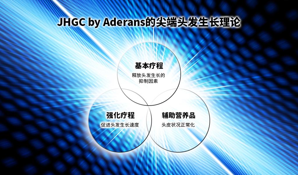 JHGC by Aderans的尖端头发生长理论
