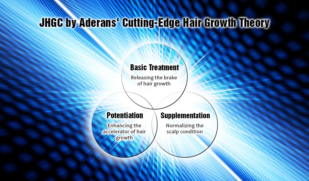 JHGC's Cutting-Edge Hair Growth Theory